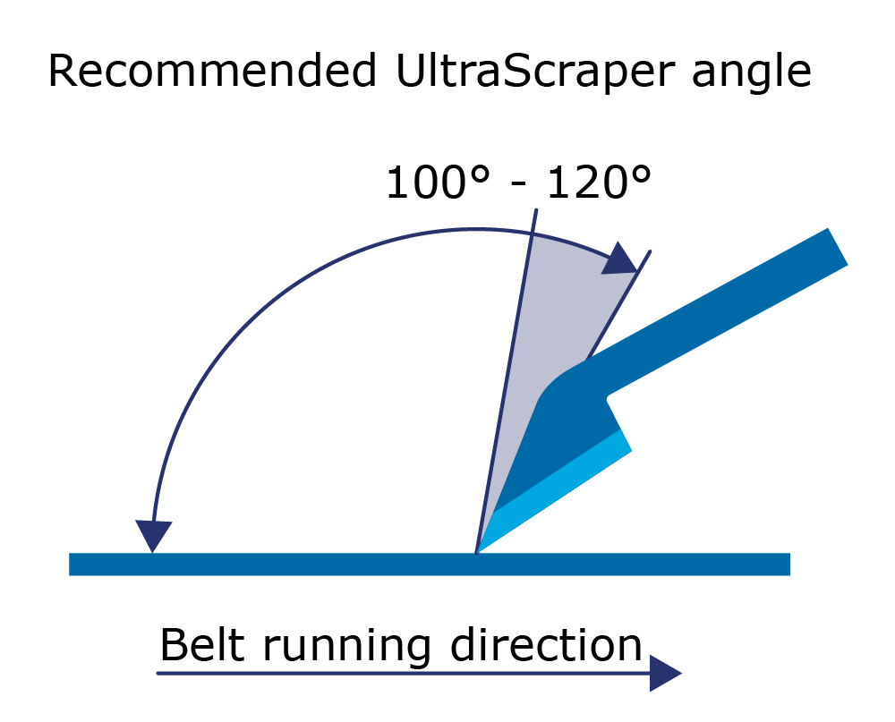UltraScraper recommended angle